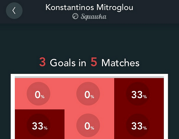 Mitroglou Goals Scored app
