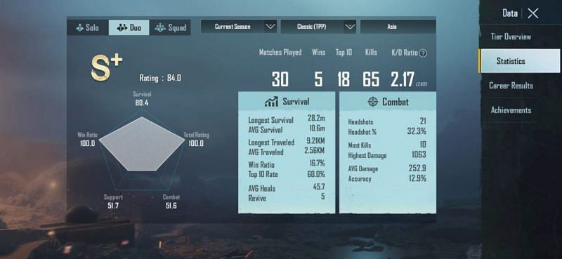 His stats in Duos (Season 16)