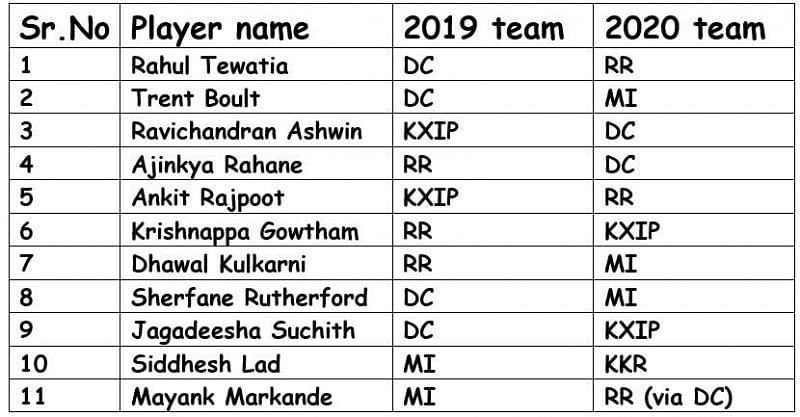 List of traded players before the IPL 2020 auction