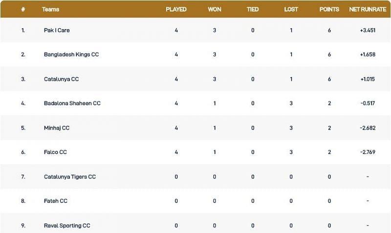 Barcelona T10 League Points Table