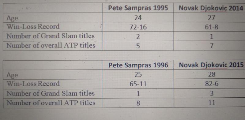 Pete Sampras and Novak Djokovic comparison - Part 2