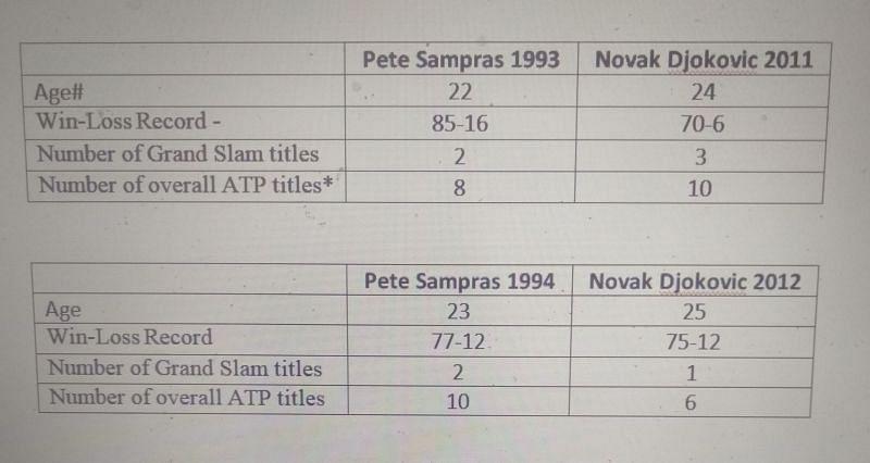 Pete Sampras and Novak Djokovic comparison - Part 1