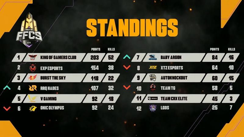 Free Fire Continental series Asia Play-Ins Overall standings