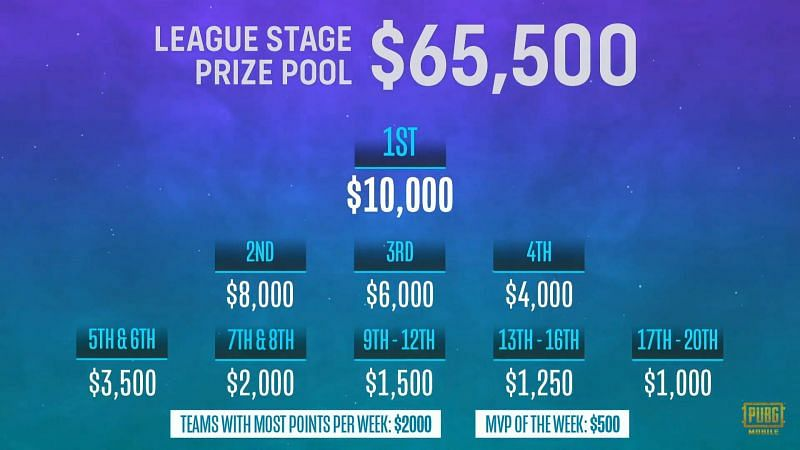 PMPL South Asia Season 2 League stage Prizepool
