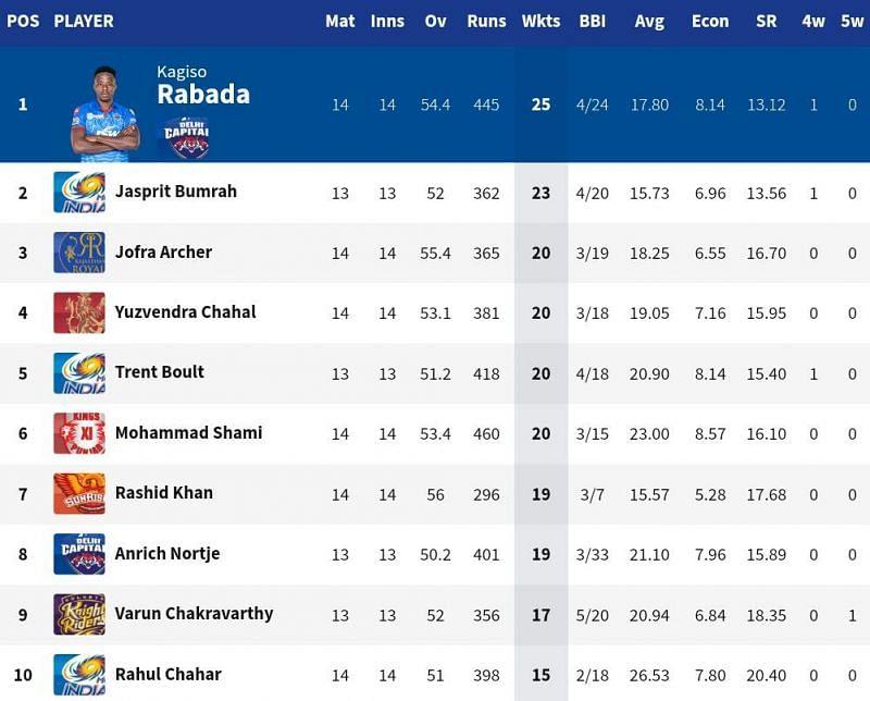 Rashid Khan is still in the reckoning to win the IPL 2020 Purple Cap (Credits: IPLT20.com)