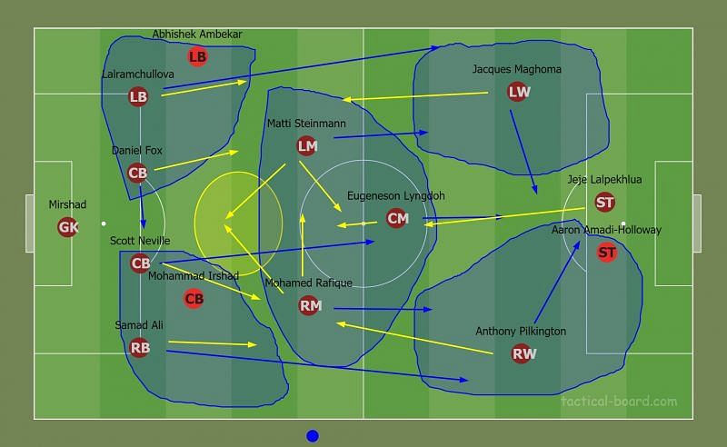 SC East Bengal Line-Up (Line-Up in Brown, Key Subs in Red, Blue Lines - Movements in Attack, Yellow Lines - Movements in Defence, Blue Clouds - Area to be covered)