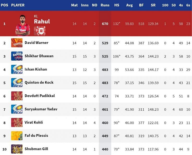 Ishan Kishan moved closer to the top 3 run-getters of IPL 2020 (Credits: IPLT20.com)