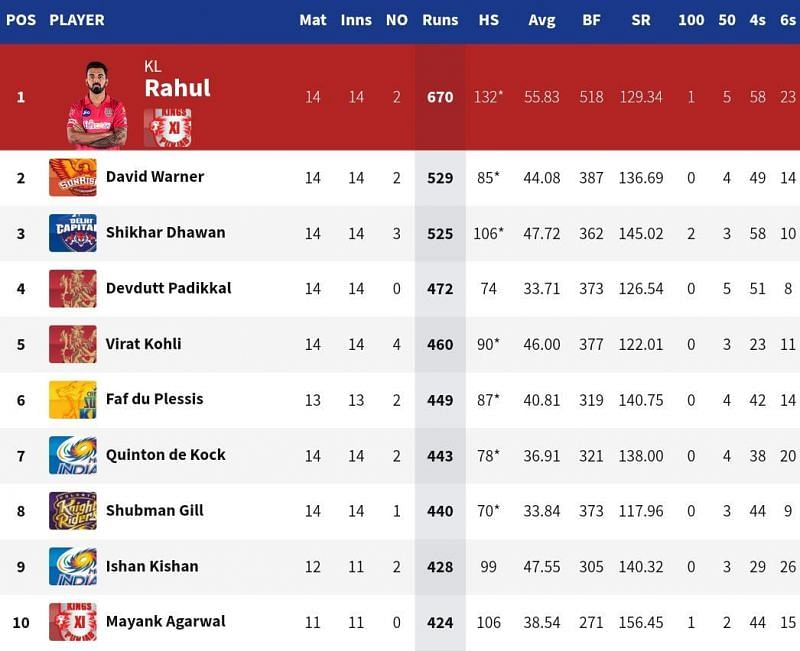David Warner broke into the top 3 of the IPL 2020 Orange Cap list for the first time (Credits: IPLT20.com)