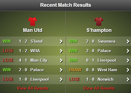 Manchester United v Southampton stats