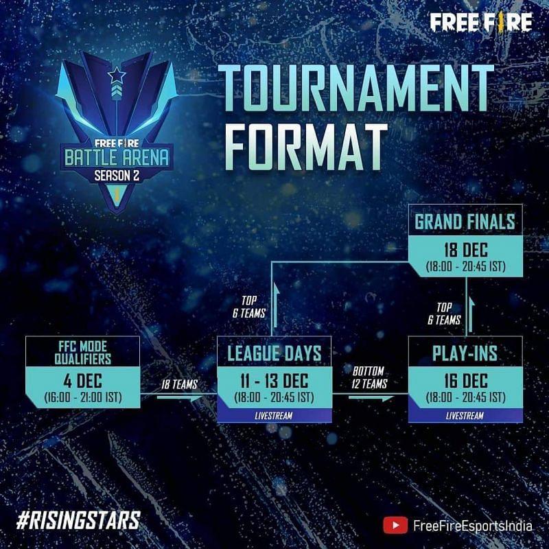 Free Fire Battle Arena सीजन 2 के पड़ाव और फॉर्मेट