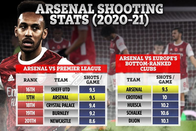 A worrying statistic for the Gunners this season.