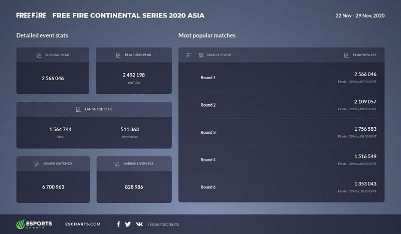 Free Fire Continental Series Asia numbers (Image via Esports Charts)