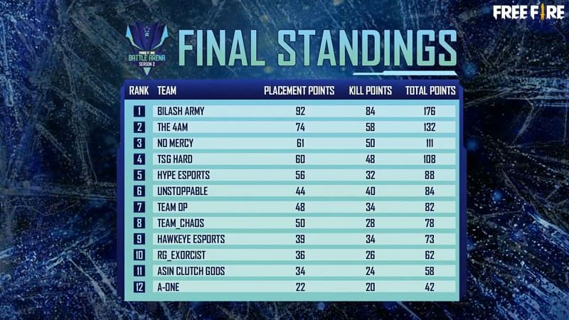 Overall standings