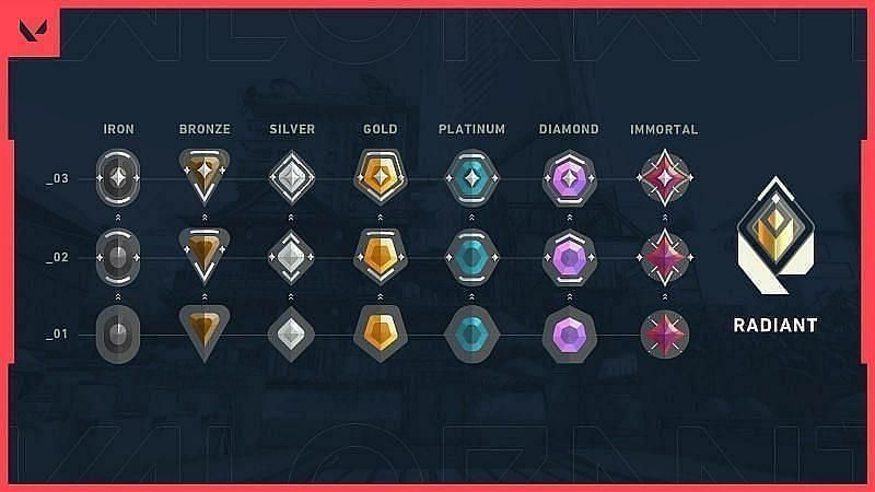Datamined code reveals a possible new ranked system in Valorant (Image via Riot Games)