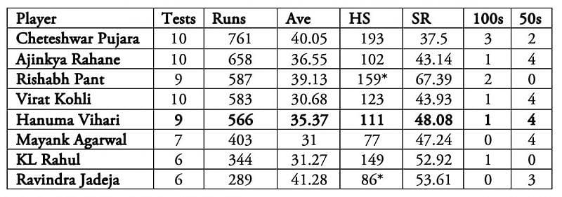 Hanuma Vihari has been as good or as poor as his more illustrious teammates.