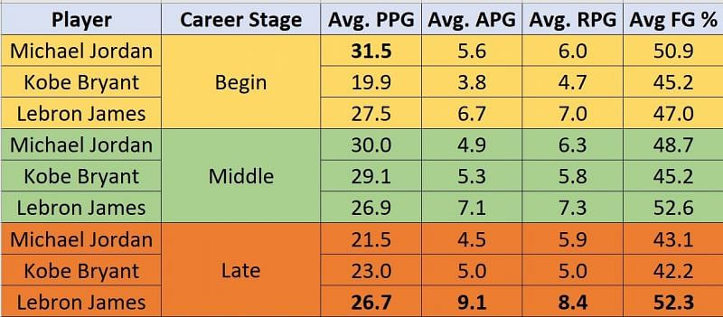 Players regular season stats (PPG:points per game, APG: assits per game, RPG:rebouds per game, FG%: field goal %)