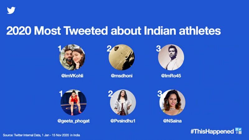 Virat Kohli was the most tweeted-about sportsperson in India for 2020 (Source: Twitter)