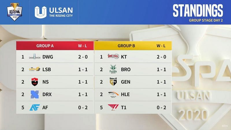 Group Standings after Day 2 (Image via KeSPA)