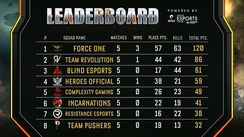Call of Duty Mobile India Challenge: Battle Royale overall standings top eight