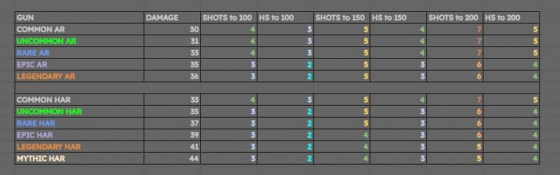 This chart shows how many shots it takes to eliminate players at various health levels.