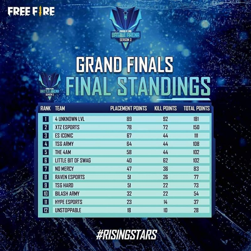 Free Fire Battle Arena: Season 2 Grand Finals Overall standings