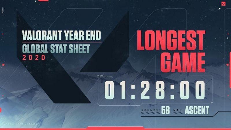 Valorant Longest Game (Image via Riot Games)