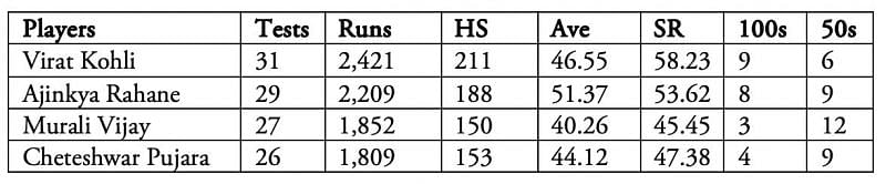 Top Indian batsmen from Rahane's Test debut in March 2013 to New Zealand's tour of India 2016-17.