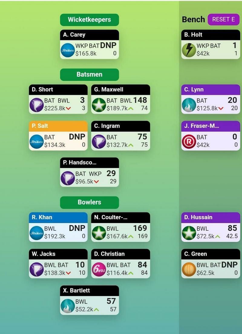 BBL SuperCoach Team for Round 2