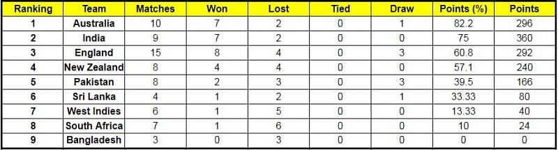 New Zealand will overtake England on the ICC World Test Championship standings if they win the next game ( Courtesy: ICC Website)