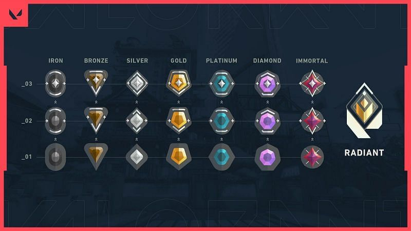 Valorant Ranking Image by Riot Games
