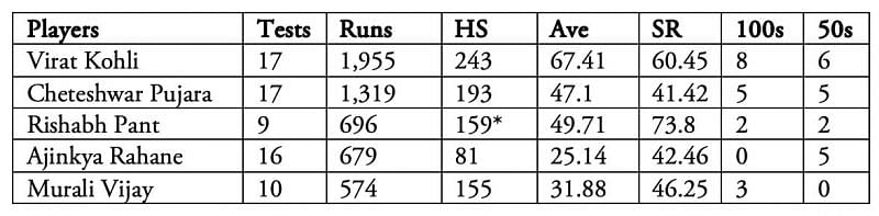 Top Indian batsmen from September 2017 to August 2019.