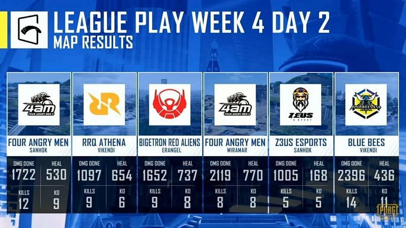 PMGC League stage week 4 day 2 map results