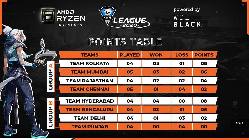 Points Table (Image via Skyesports)