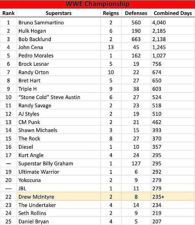 WWE चैंपियन बने रहने का रिकॉर्ड