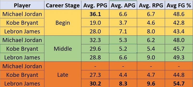 Players playoffs career stats