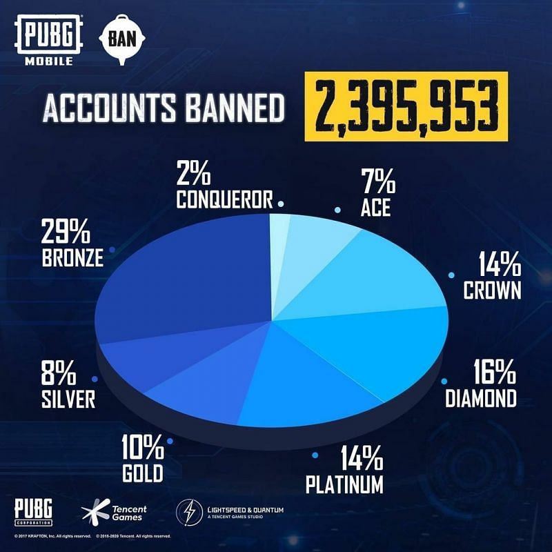 Account banned report