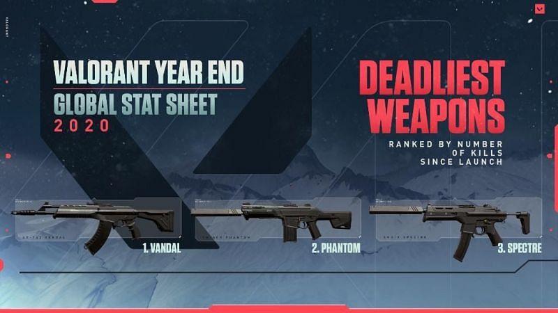 Valorant Deadliest Weapons (Image via Riot Games)