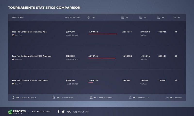 Free Fire Continental Series comparison (Image via Esports charts)