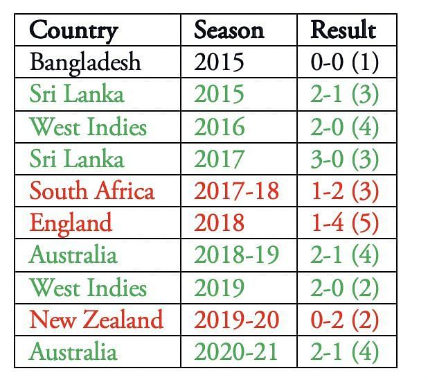 India played a Test in Australia in January 2015 as a part of the 2014-15 tour. The SCG Test ended in a draw.
