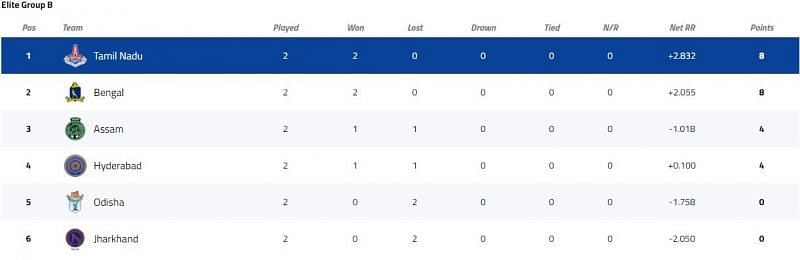 Syed Mushtaq Ali Trophy Elite Group B Points Table [P/C: BCCI]