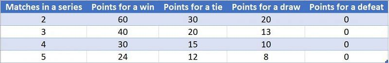 Distribution of points in World Test Championship