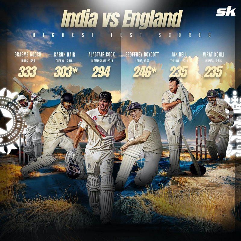 Top run-scorers in India-England encounters