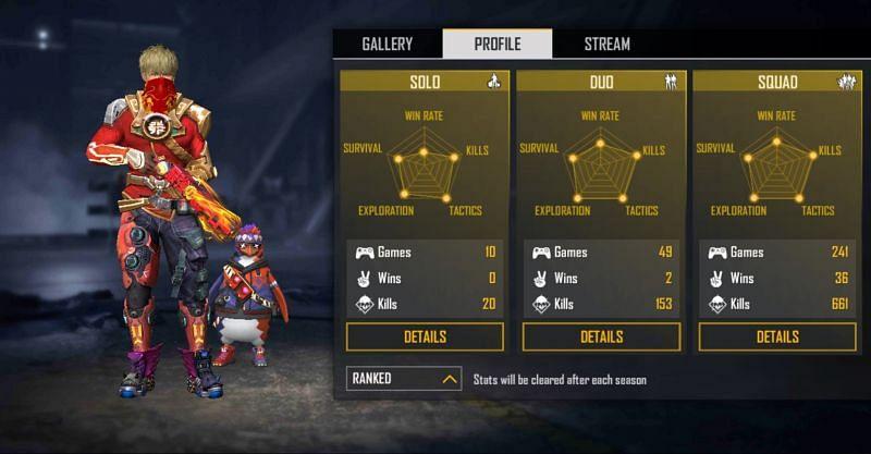 Rishi Gaming's ranked stats