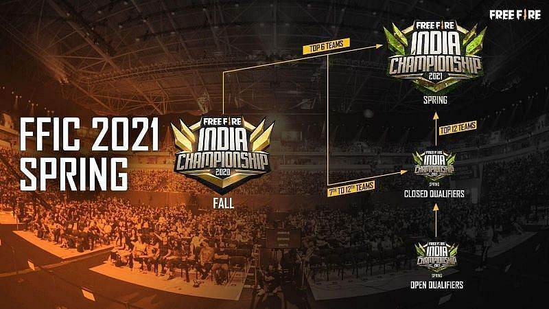 Free Fire India Championship 2021 format