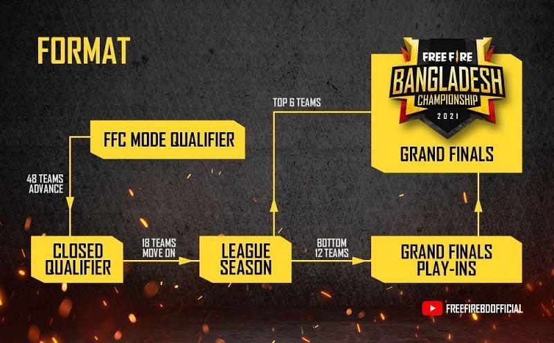 Format of Free Fire Bangladesh Championship