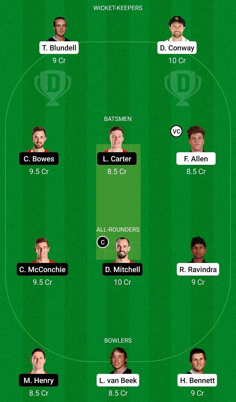 Dream11 Team for Wellington vs Canterbury - Super Smash T20.