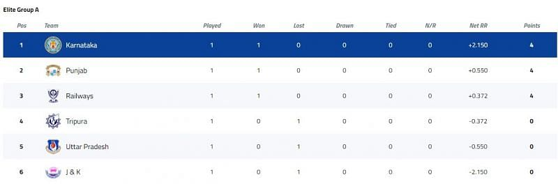 Syed Mushtaq Ali Trophy Elite Group A Points Table [P/C: BCCI]
