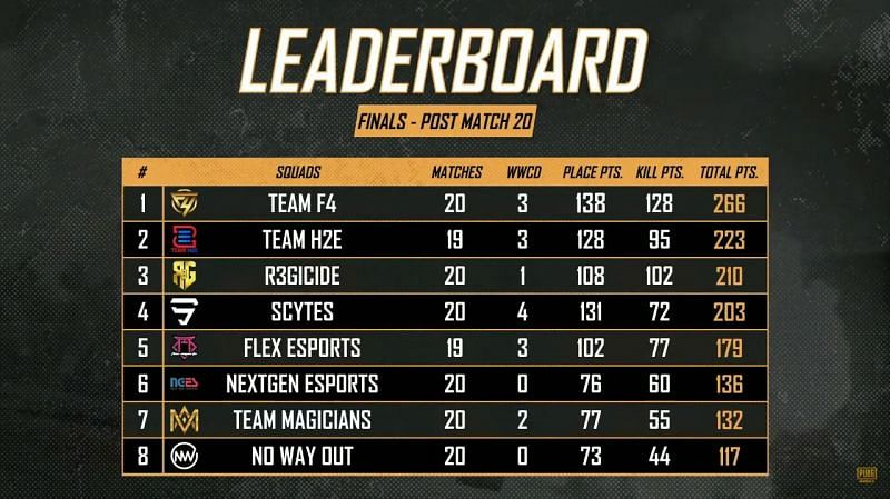 Overall standings (top eight) at the PMPC 2020