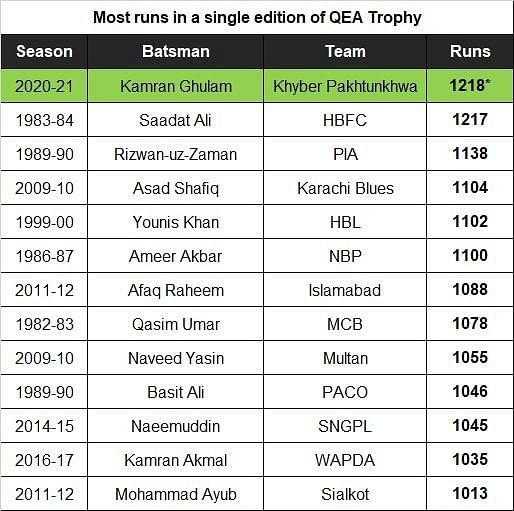 Ghulam broke the 37-year old record this season in the Quaid-e-Azam Trophy.