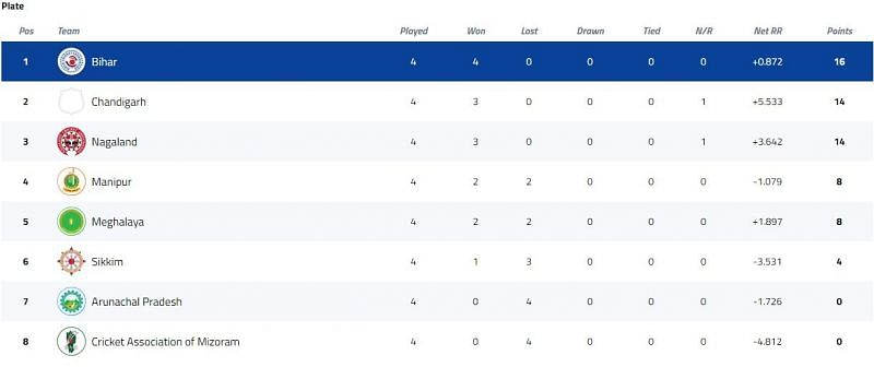 Syed Mushtaq Ali Trophy Plate Group Points Table [P/C: BCCI]